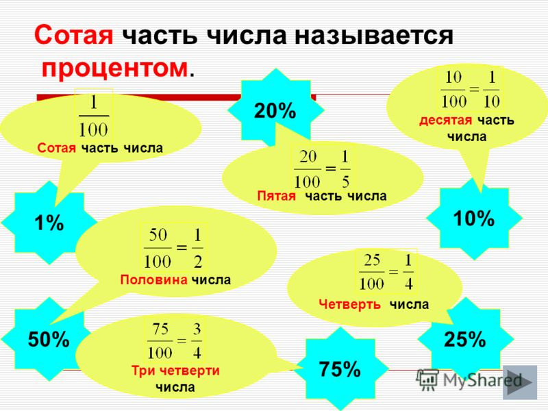 Сотая часть числа называется процентом. 1% 20% 25%50% 75% Сотая часть числа 10% десятая часть числа Половина числа Пятая часть числа Четверть числа Три четверти числа