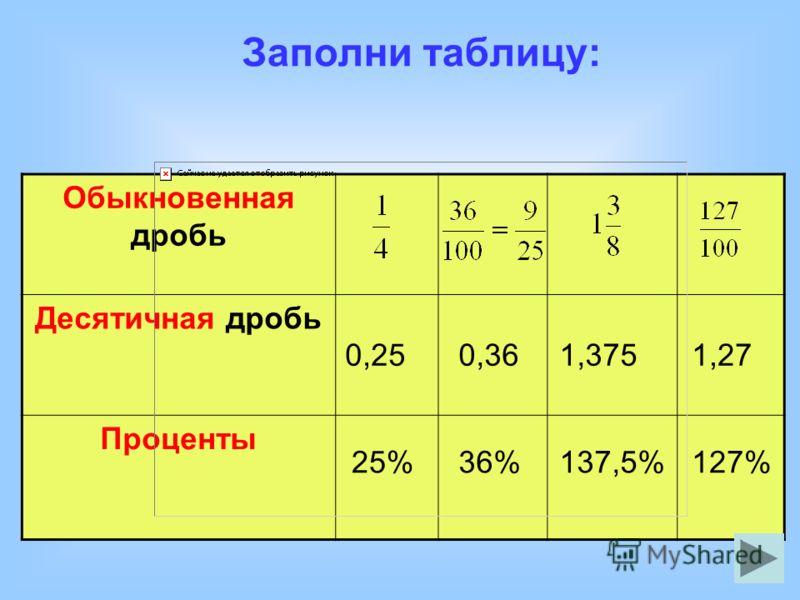 Заполни таблицу: Обыкновенная дробь Десятичная дробь Проценты 0,36 127% 0,25 25%36% 1,375 137,5% 1,27