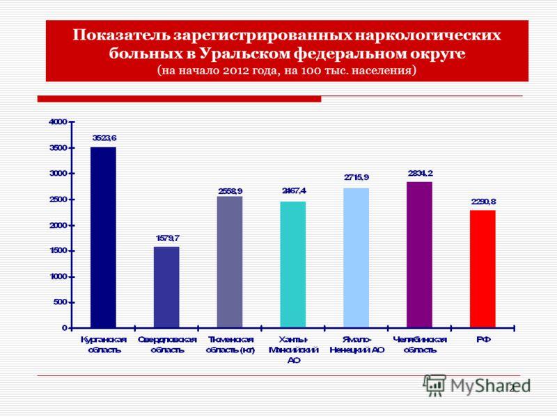 2 Показатель зарегистрированных наркологических больных в Уральском федеральном округе (на начало 2012 года, на 100 тыс. населения)