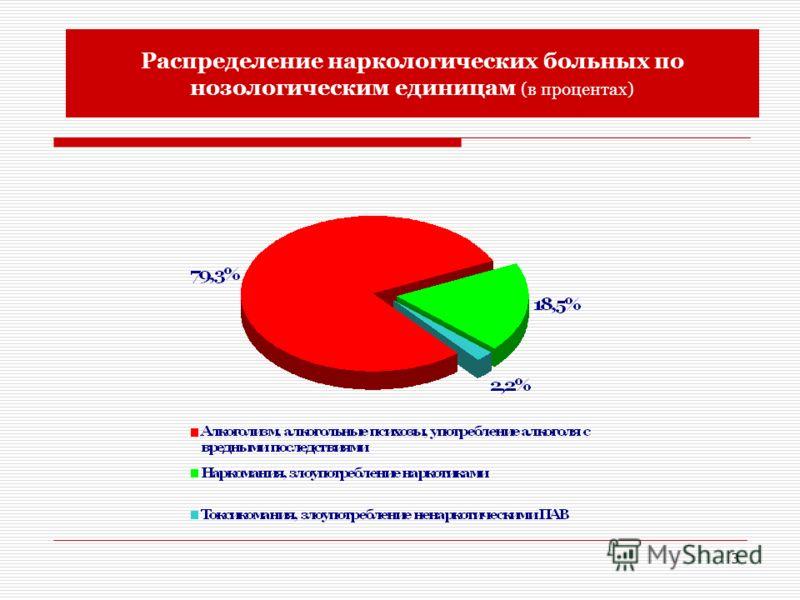 3 Распределение наркологических больных по нозологическим единицам (в процентах)