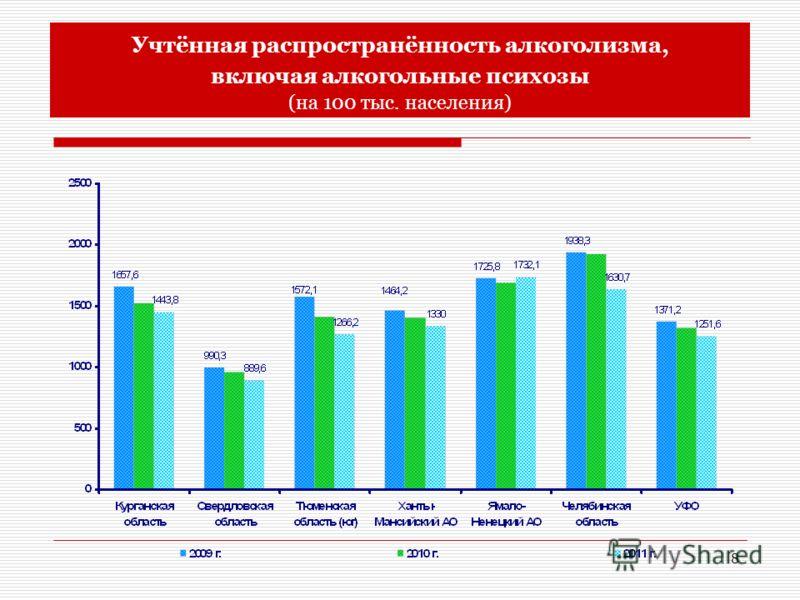 8 Учтённая распространённость алкоголизма, включая алкогольные психозы (на 100 тыс. населения)