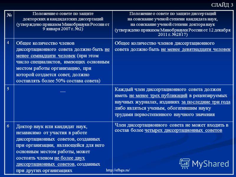Презентация на тему Федеральное государственное бюджетное  4 СЛАЙД