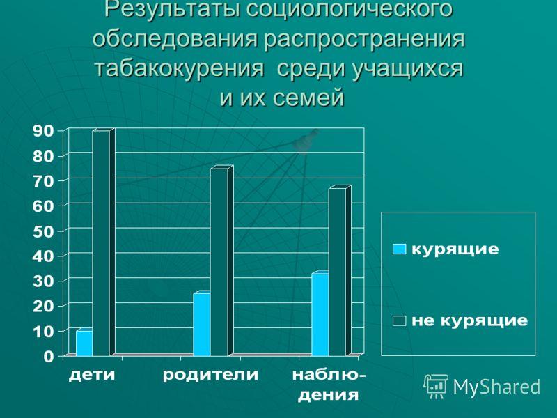 Результаты социологического обследования распространения табакокурения среди учащихся и их семей