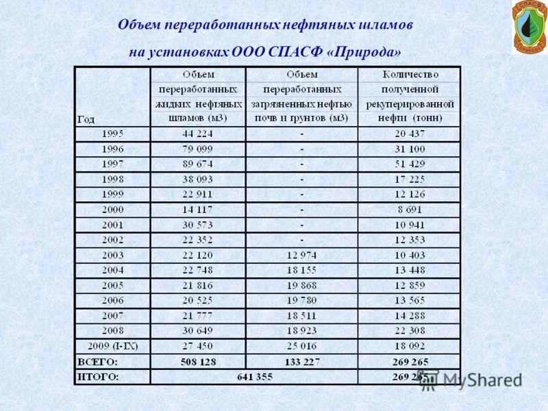 Объем переработанных нефтяных шламов на установках ООО СПАСФ «Природа»