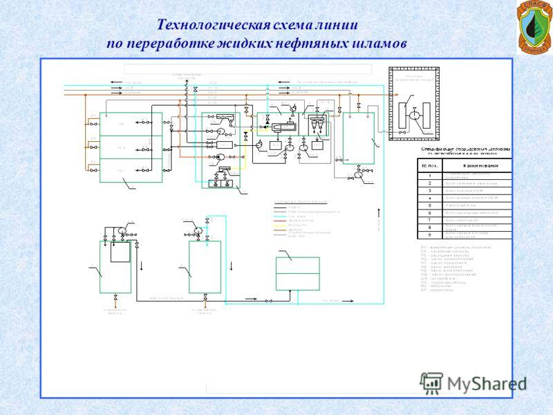 Технологическая схема линии по переработке жидких нефтяных шламов