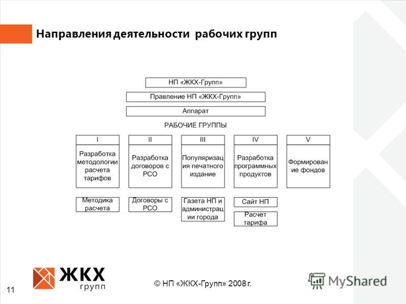 11 Направления деятельности рабочих групп © НП «ЖКХ-Групп» 2008 г.