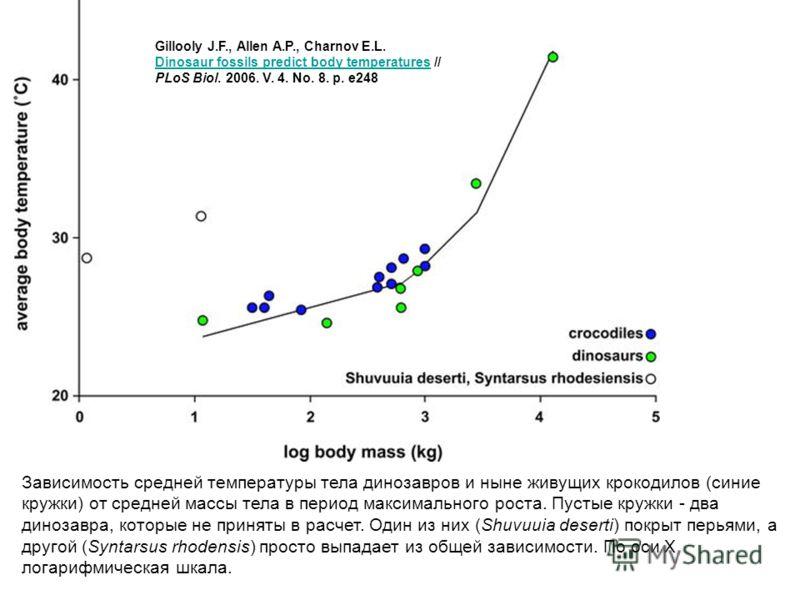 Зависимость средней температуры тела динозавров и ныне живущих крокодилов (синие кружки) от средней массы тела в период максимального роста. Пустые кружки - два динозавра, которые не приняты в расчет. Один из них (Shuvuuia deserti) покрыт перьями, а