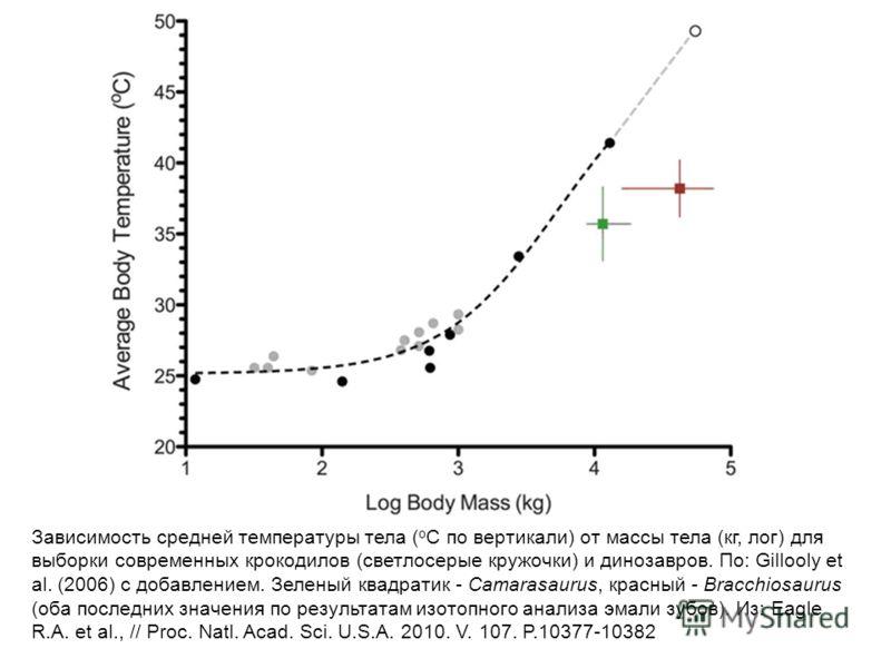 Зависимость средней температуры тела ( о С по вертикали) от массы тела (кг, лог) для выборки современных крокодилов (светлосерые кружочки) и динозавров. По: Gillooly et al. (2006) c добавлением. Зеленый квадратик - Camarasaurus, красный - Bracchiosau
