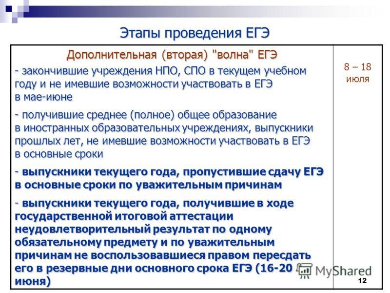 12 Этапы проведения ЕГЭ Дополнительная (вторая)