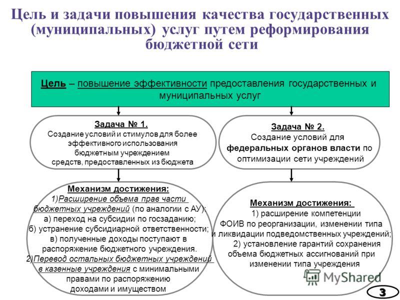 Цель и задачи повышения качества государственных (муниципальных) услуг путем реформирования бюджетной сети 3 Задача 1. Создание условий и стимулов для более эффективного использования бюджетным учреждением средств, предоставленных из бюджета Задача 2