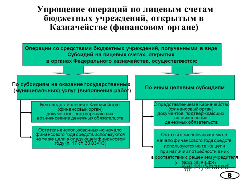 Упрощение операций по лицевым счетам бюджетных учреждений, открытым в Казначействе (финансовом органе)8 Операции со средствами бюджетных учреждений, полученными в виде Субсидий на лицевых счетах, открытых в органах Федерального казначейства, осуществ