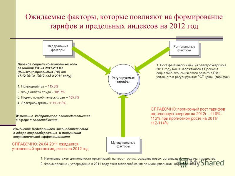 Ожидаемые факторы, которые повлияют на формирование тарифов и предельных индексов на 2012 год Федеральные факторы Региональные факторы Муниципальные факторы Регулируемые тарифы Прогноз социально-экономического развития РФ на 2011-2013гг (Минэкономраз