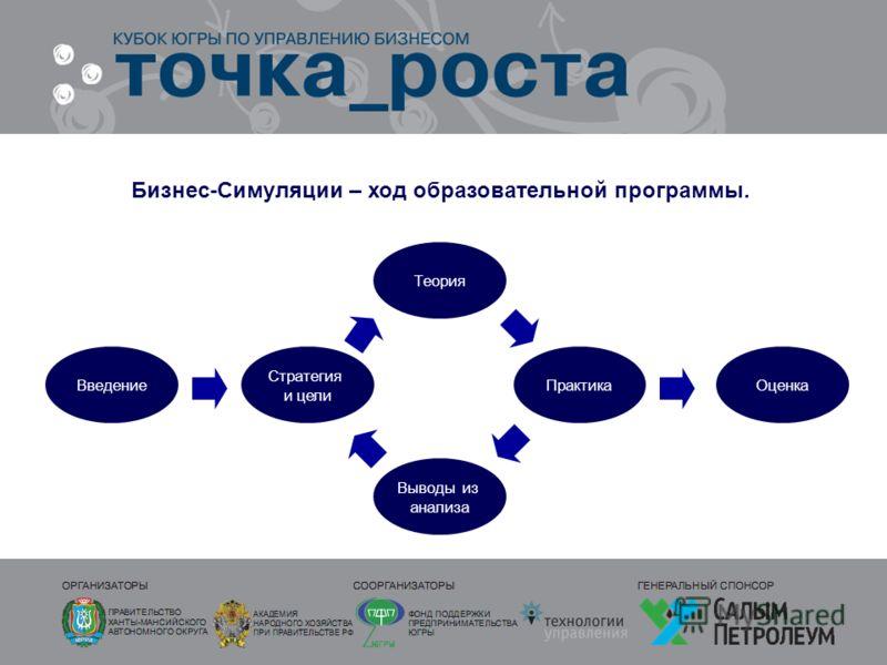 Бизнес-Симуляции – ход образовательной программы. Введение Стратегия и цели Теория Выводы из анализа ОценкаПрактика