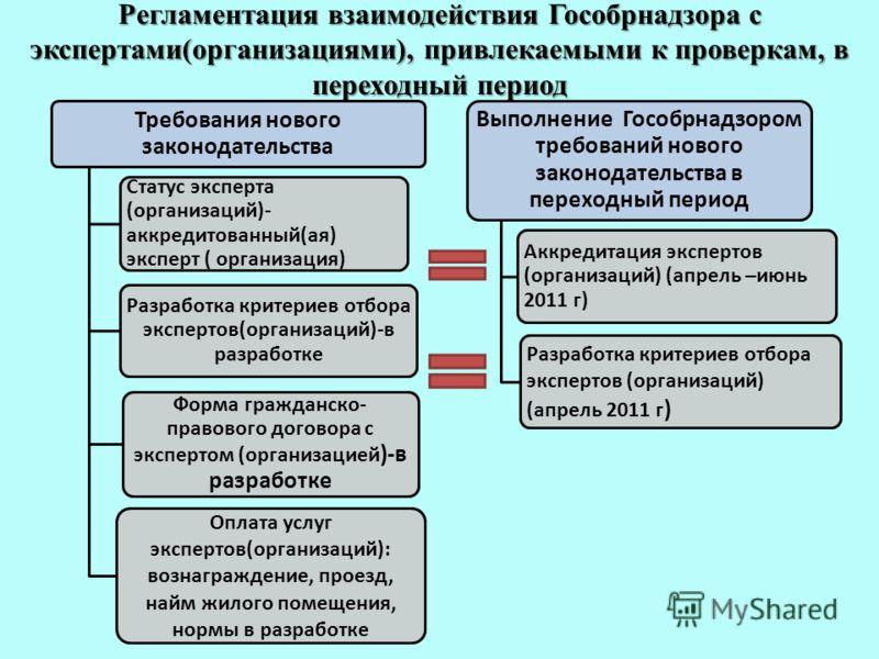 Регламентация взаимодействия Гособрнадзора с экспертами(организациями), привлекаемыми к проверкам, в переходный период Требования нового законодательства Статус эксперта (организаций)- аккредитованный(ая) эксперт ( организация) Разработка критериев о