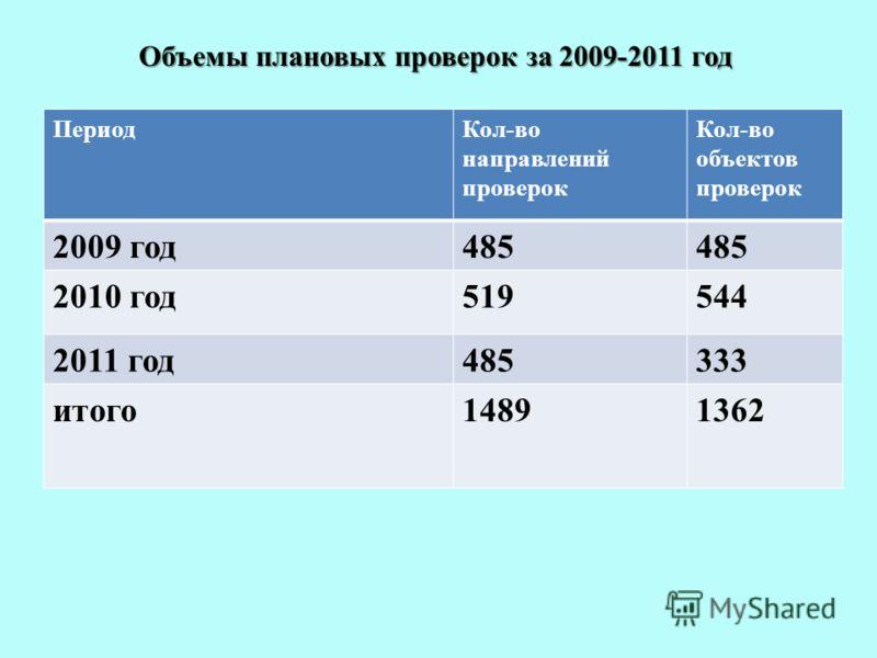 Объемы плановых проверок за 2009-2011 год ПериодКол-во направлений проверок Кол-во объектов проверок 2009 год485 2010 год519544 2011 год485333 итого14891362