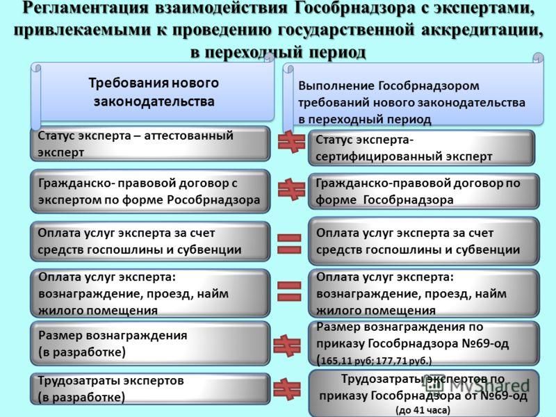 Регламентация взаимодействия Гособрнадзора с экспертами, привлекаемыми к проведению государственной аккредитации, в переходный период Статус эксперта – аттестованный эксперт Требования нового законодательства Гражданско- правовой договор с экспертом