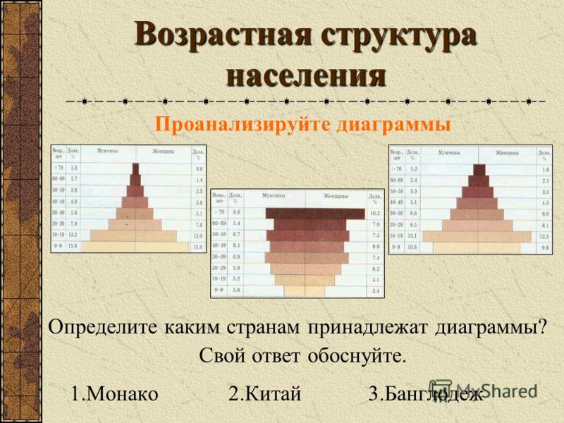 Возрастная структура населения Проанализируйте диаграммы Определите каким странам принадлежат диаграммы? Свой ответ обоснуйте. 1.Монако 2.Китай 3.Банглодеж