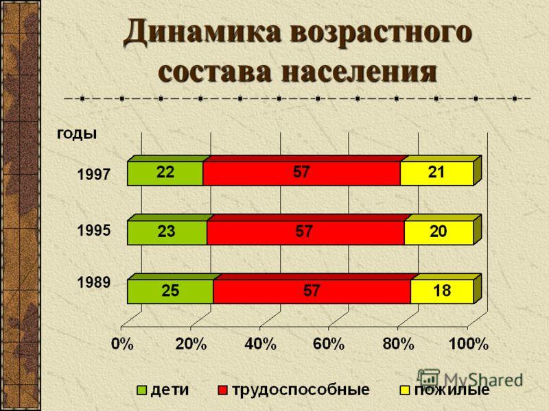 """Презентация на тему: """"Население России ...: www.myshared.ru/slide/76666"""