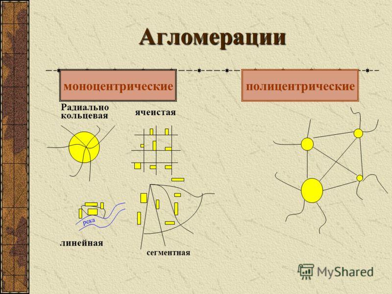 Агломерации моноцентрическиеполицентрические река Радиально кольцевая ячеистая линейная сегментная