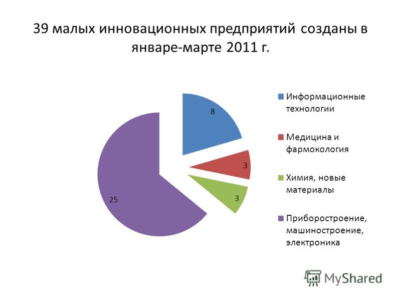 39 малых инновационных предприятий созданы в январе-марте 2011 г.