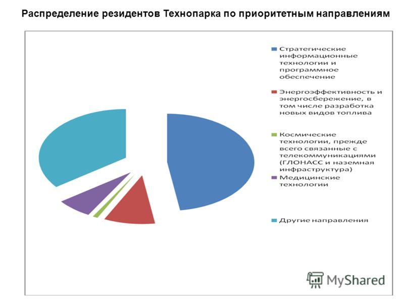 Распределение резидентов Технопарка по приоритетным направлениям