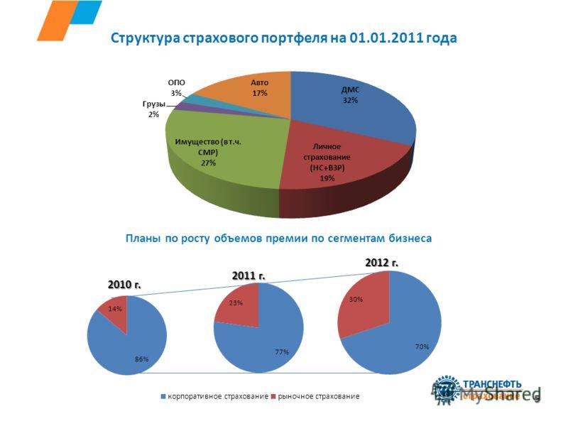 Структура страхового портфеля на 01.01.2011 года 5 Планы по росту объемов премии по сегментам бизнеса 2010 г. 2011 г. 2012 г.