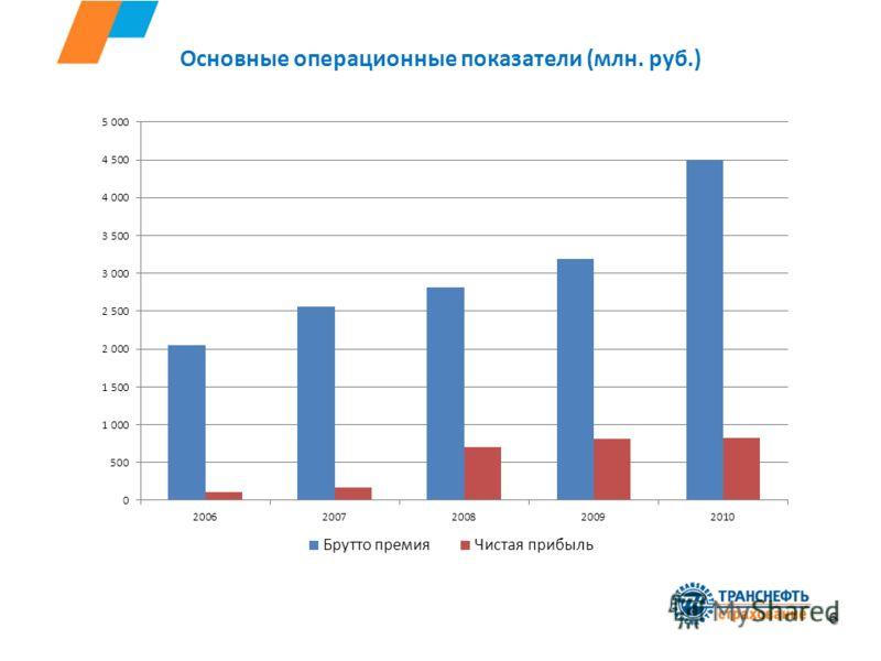 Основные операционные показатели (млн. руб.) 6