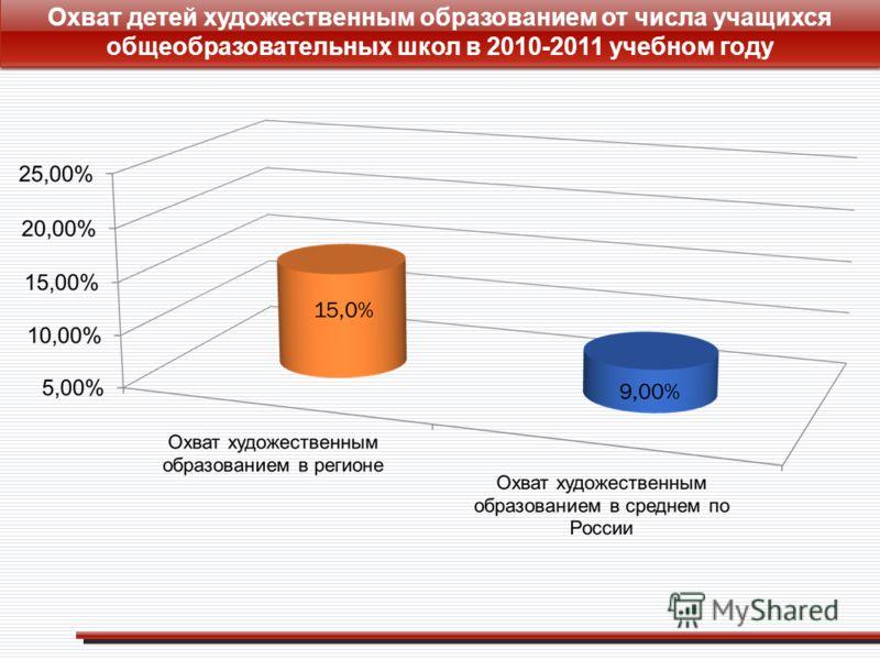 Охват детей художественным образованием от числа учащихся общеобразовательных школ в 2010-2011 учебном году