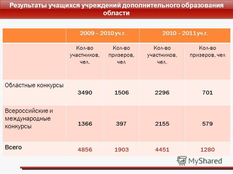 Результаты учащихся учреждений дополнительного образования области 2009 – 2010 уч.г.2010 – 2011 уч.г. Кол-во участников, чел. Кол-во призеров, чел Кол-во участников, чел. Кол-во призеров, чел Областные конкурсы 349015062296701 Всероссийские и междуна