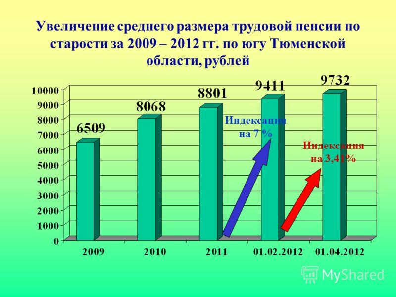Увеличение среднего размера трудовой пенсии по старости за 2009 – 2012 гг. по югу Тюменской области, рублей Индексация на 3,41% Индексация на 7 %