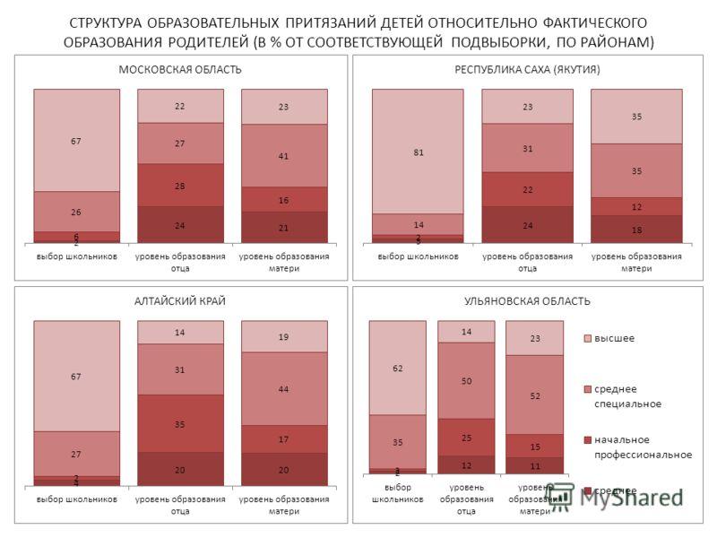 СТРУКТУРА ОБРАЗОВАТЕЛЬНЫХ ПРИТЯЗАНИЙ ДЕТЕЙ ОТНОСИТЕЛЬНО ФАКТИЧЕСКОГО ОБРАЗОВАНИЯ РОДИТЕЛЕЙ (В % ОТ СООТВЕТСТВУЮЩЕЙ ПОДВЫБОРКИ, ПО РАЙОНАМ) 12
