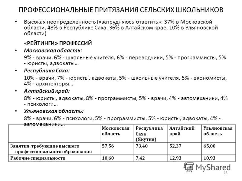 ПРОФЕССИОНАЛЬНЫЕ ПРИТЯЗАНИЯ СЕЛЬСКИХ ШКОЛЬНИКОВ Высокая неопределенность («затрудняюсь ответить»: 37% в Московской области, 48% в Республике Саха, 36% в Алтайском крае, 10% в Ульяновской области) «РЕЙТИНГИ» ПРОФЕССИЙ Московская область: 9% - врачи, 6