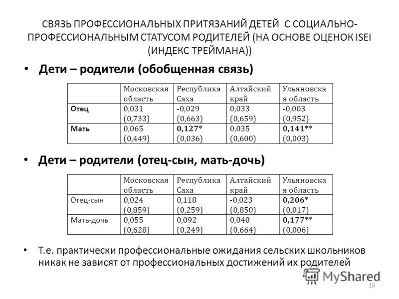 СВЯЗЬ ПРОФЕССИОНАЛЬНЫХ ПРИТЯЗАНИЙ ДЕТЕЙ С СОЦИАЛЬНО- ПРОФЕССИОНАЛЬНЫМ СТАТУСОМ РОДИТЕЛЕЙ (НА ОСНОВЕ ОЦЕНОК ISEI (ИНДЕКС ТРЕЙМАНА)) Дети – родители (обобщенная связь) 16 Московская область Республика Саха Алтайский край Ульяновска я область Отец 0,031
