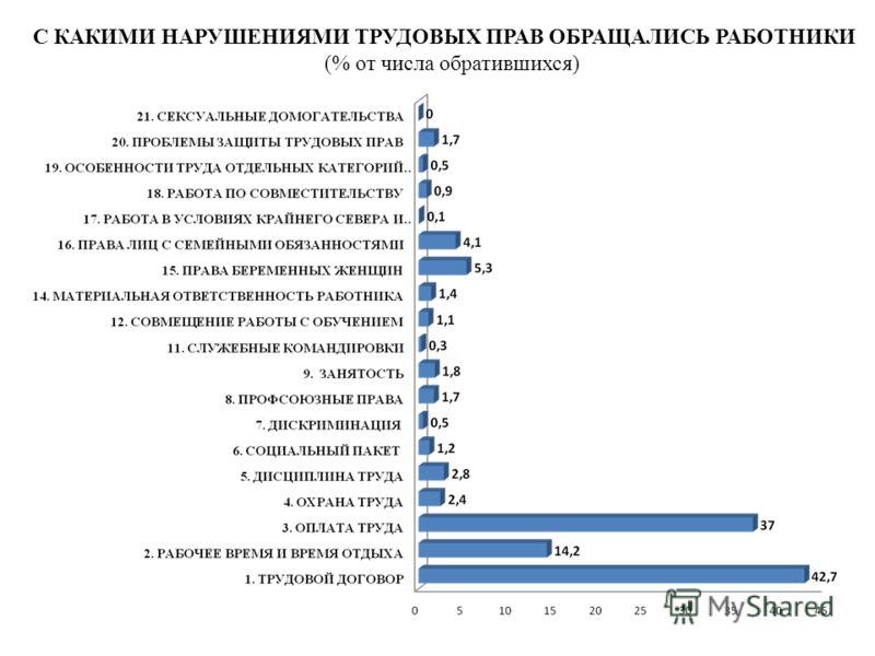 С КАКИМИ НАРУШЕНИЯМИ ТРУДОВЫХ ПРАВ ОБРАЩАЛИСЬ РАБОТНИКИ (% от числа обратившихся)