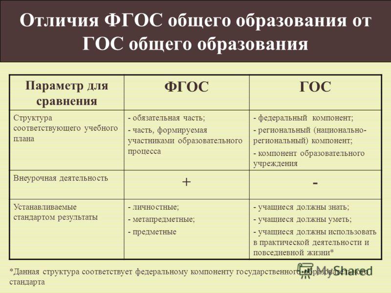 Отличия ФГОС общего образования от ГОС общего образования Параметр для сравнения ФГОСГОС Структура соответствующего учебного плана - обязательная часть; - часть, формируемая участниками образовательного процесса - федеральный компонент; - региональны