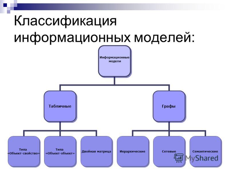 Классификация информационных моделей 01.09.2012