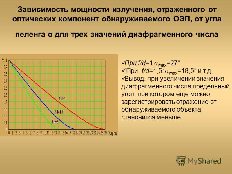 Зависимость мощности излучения, отраженного от оптических компонент обнаруживаемого ОЭП, от угла пеленга α для трех значений диафрагменного числа При f/d=1 max =27° При f/d=1,5: max =18,5° и т.д. Вывод: при увеличении значения диафрагменного числа пр