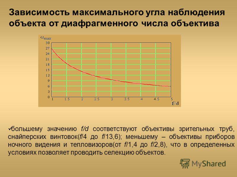 Зависимость максимального угла наблюдения объекта от диафрагменного числа объектива большему значению f/d соответствуют объективы зрительных труб, снайперских винтовок(f/4 до f/13,6); меньшему – объективы приборов ночного видения и тепловизоров(от f/