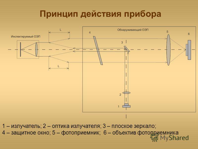 Принцип действия прибора 1 – излучатель; 2 – оптика излучателя; 3 – плоское зеркало; 4 – защитное окно; 5 – фотоприемник; 6 – объектив фотоприемника