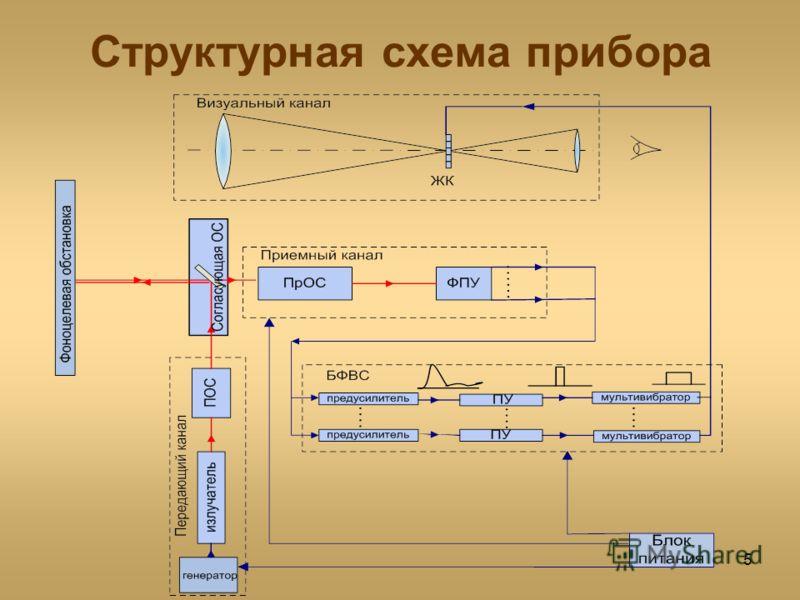 5 Структурная схема прибора