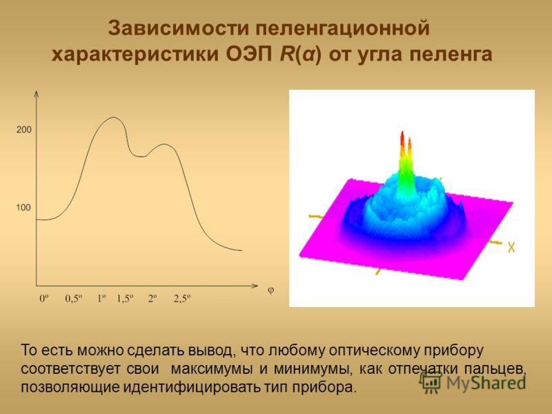 То есть можно сделать вывод, что любому оптическому прибору соответствует свои максимумы и минимумы, как отпечатки пальцев, позволяющие идентифицировать тип прибора. Зависимости пеленгационной характеристики ОЭП R(α) от угла пеленга