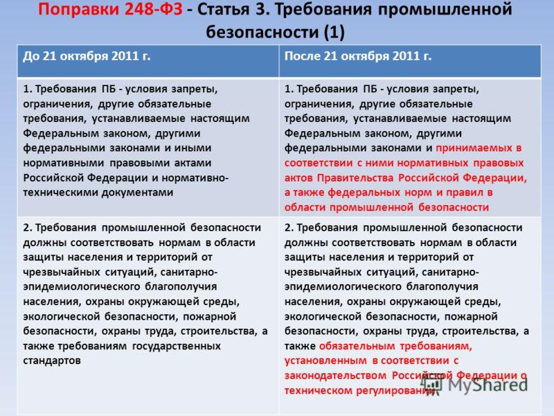 Поправки 248-ФЗ - Статья 3. Требования промышленной безопасности (1) До 21 октября 2011 г.После 21 октября 2011 г. 1. Требования ПБ - условия запреты, ограничения, другие обязательные требования, устанавливаемые настоящим Федеральным законом, другими