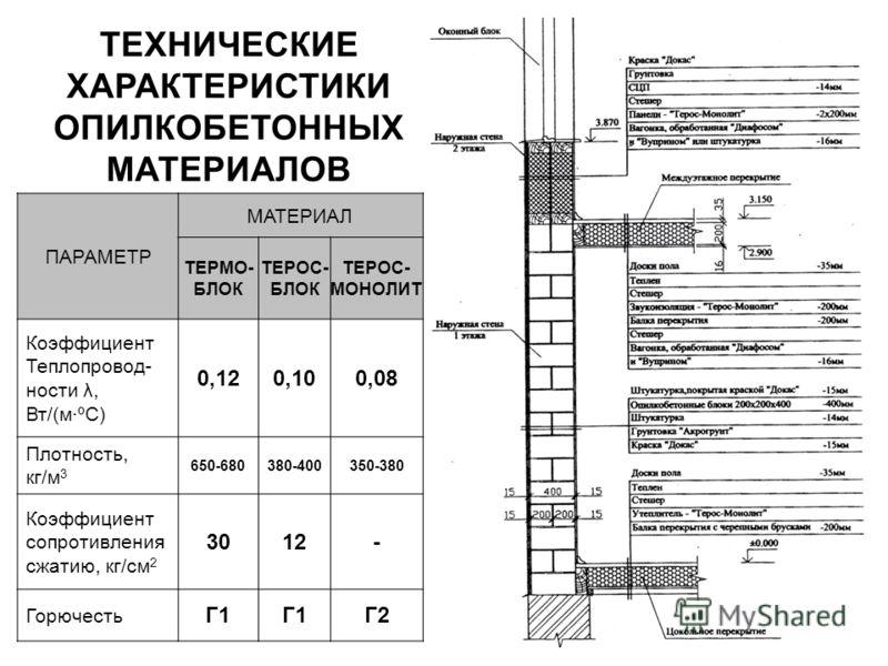 ПАРАМЕТР МАТЕРИАЛ ТЕРМО- БЛОК ТЕРОС- БЛОК ТЕРОС- МОНОЛИТ Коэффициент Теплопровод- ности λ, Вт/(м·ºС) 0,120,100,08 Плотность, кг/м 3 650-680380-400350-380 Коэффициент сопротивления сжатию, кг/см 2 3012- Горючесть Г1 Г2Г2 ТЕХНИЧЕСКИЕ ХАРАКТЕРИСТИКИ ОПИ