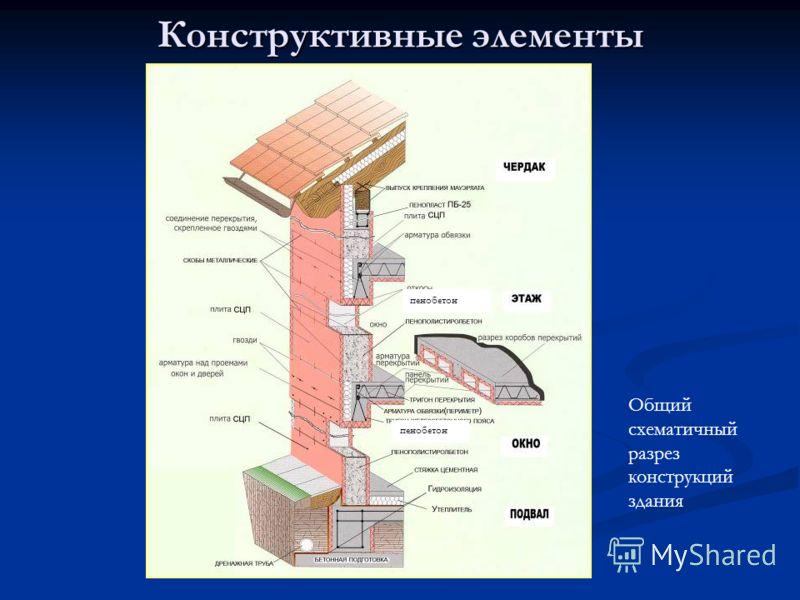 Конструктивные элементы Общий схематичный разрез конструкций здания пенобетон