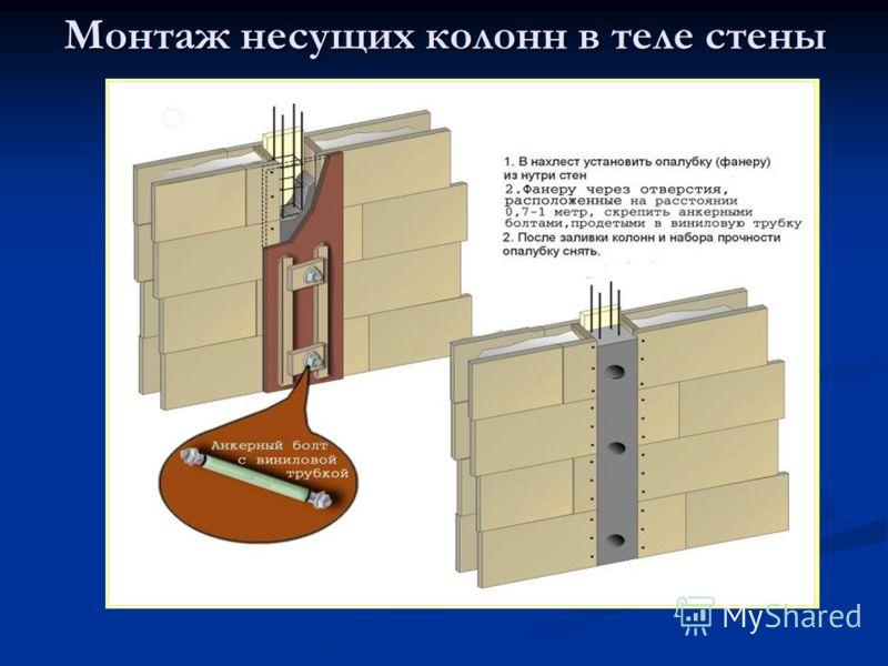 Монтаж несущих колонн в теле стены