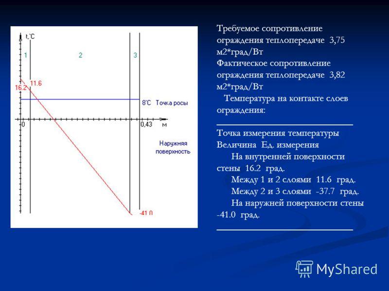 Требуемое сопротивление ограждения теплопередаче 3,75 м2*град/Вт Фактическое сопротивление ограждения теплопередаче 3,82 м2*град/Вт Температура на контакте слоев ограждения: ____________________________ Точка измерения температуры Величина Ед. измере