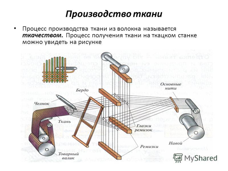 Производство ткани Процесс производства ткани из волокна называется ткачеством. Процесс получения ткани на ткацком станке можно увидеть на рисунке