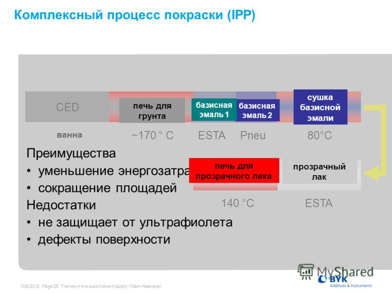 7/19/2012, Page 26, Trends in the Automotive Industry / Mark Heekeren bath ~170 ° C ESTA Pneu 80°C BC 1 140 °C ESTA Комплексный процесс покраски (IPP) BC 2 Clear coatClear coat oven Base coat drying CEDCED oven Преимущества уменьшение энергозатрат со