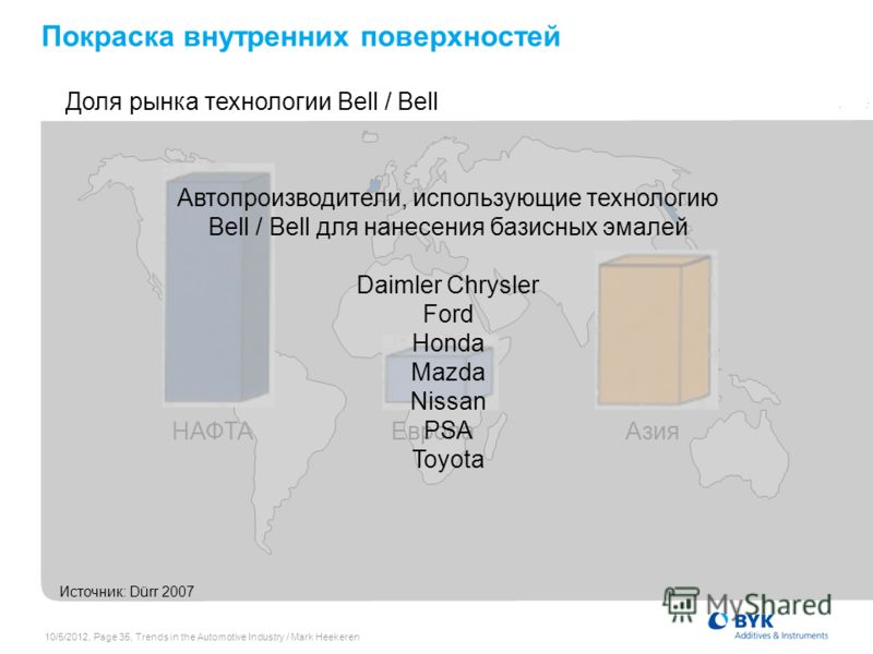 7/19/2012, Page 35, Trends in the Automotive Industry / Mark Heekeren Покраска внутренних поверхностей Доля рынка технологии Bell / Bell НАФТАЕвропаАзия Источник: Dürr 2007 Автопроизводители, использующие технологию Bell / Bell для нанесения базисных
