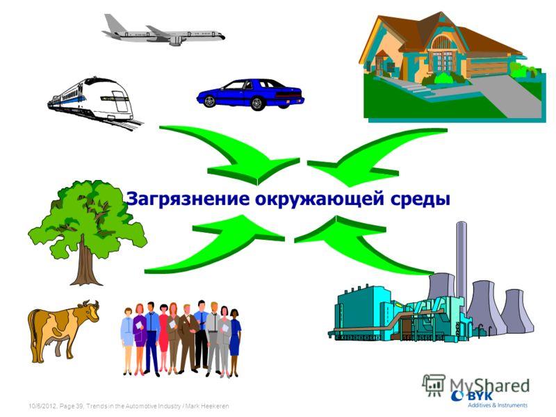 7/19/2012, Page 39, Trends in the Automotive Industry / Mark Heekeren Загрязнение окружающей среды